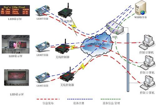 郑州华纳信息发布led显示屏结构方案